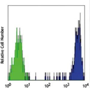Flow cytometric analysis of peripheral blood monocytes using CD14 antibody (Biotin)