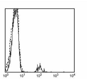 Flow cytometric analysis of peripheral blood lymphocytes using CD19 antibody (FITC)